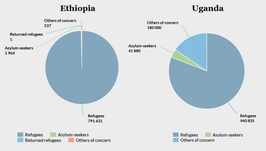 Refugees in Ethiopia and Uganda camps