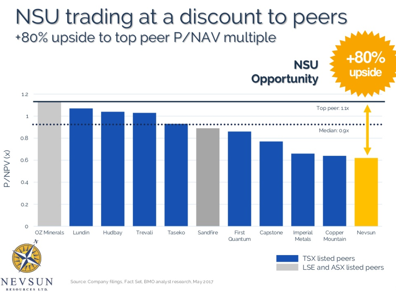 NSU trading at a discount comparing peers