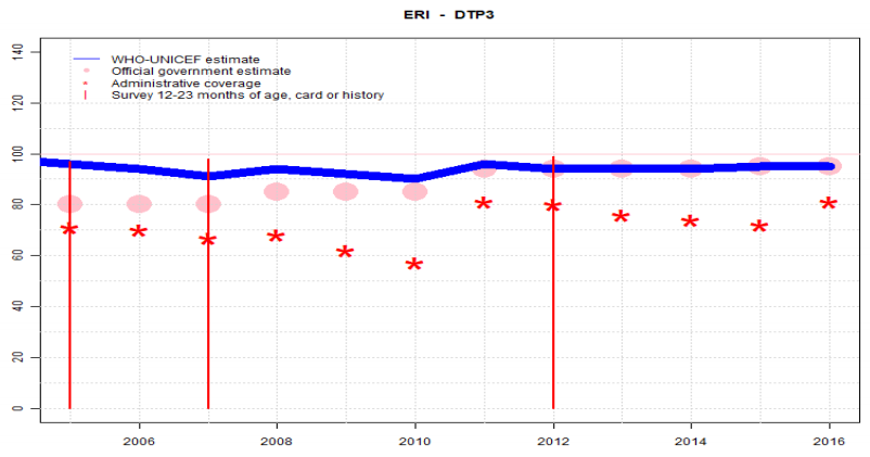 Eritrea national immunization coverage DTP3