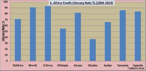 Youth literacy rate of Eritrea