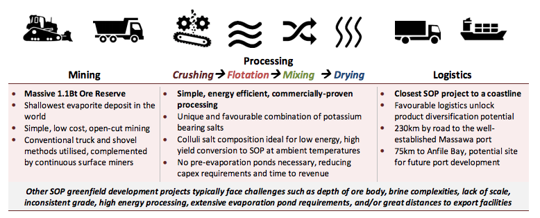 Colluli potash project mining process