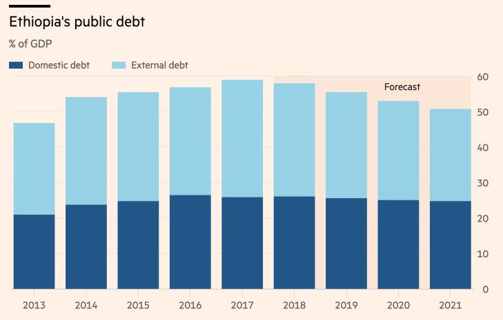Ethiopia's Public Debt