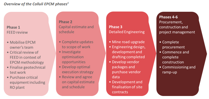 Overview of the Colluli EPCM phases