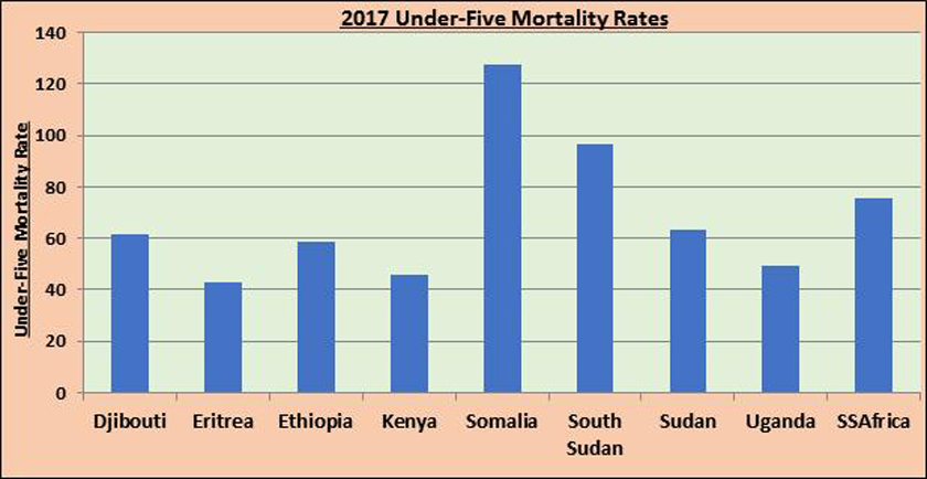 2017 Under-five Child Mortality Rates