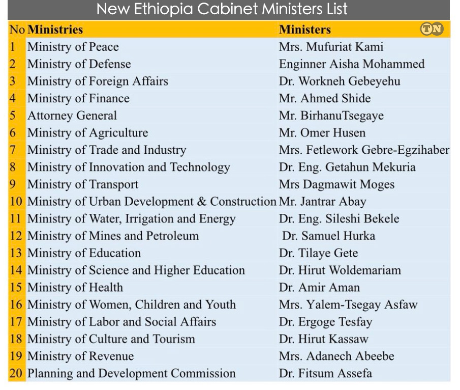 Ethiopia new cabinet ministers appointed