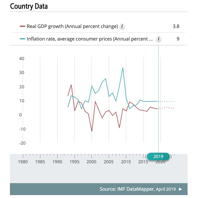 Eritrea country data - IMF