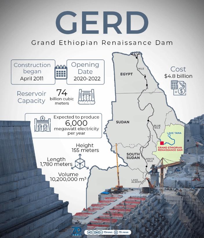 GERD dam facts
