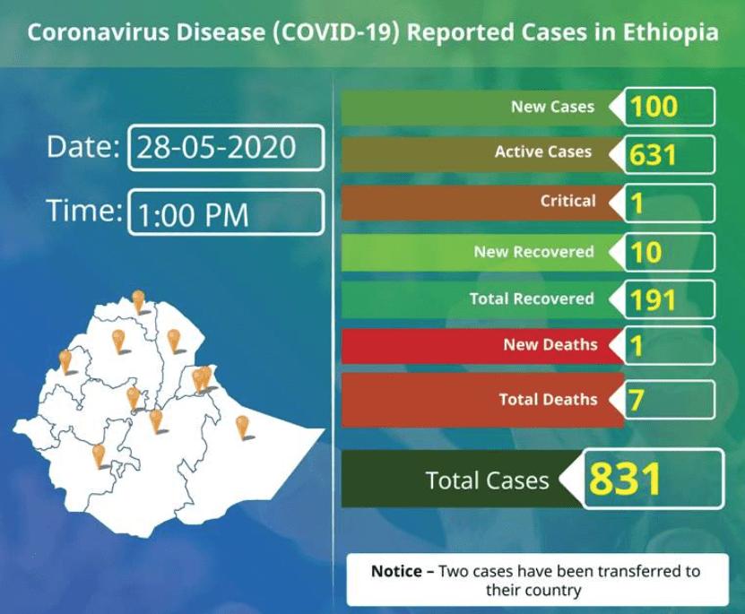 coronavirus in Ethiopia